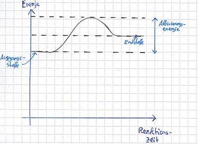 Aktivierungsenergie - Chemiezauberde