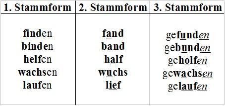 kennenlernen 3 stammformen