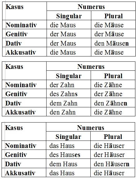 O Deutsch