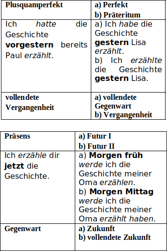 Zeitformen Plusquamperfekt Beste Tipps Zum Deutsch Lernen 6