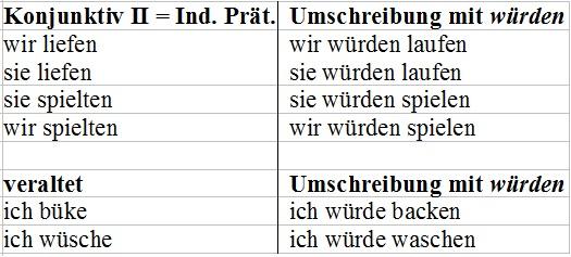 Die Modi Deutsch