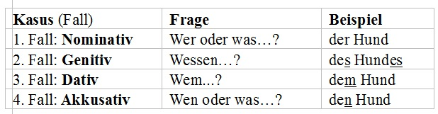 Nomen grammatik deutsch for Nominativ genitiv dativ akkusativ