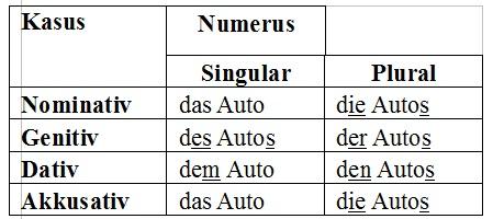 Nomen Grammatik Deutsch