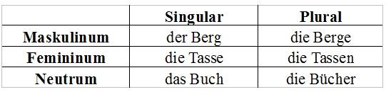 Deutsche nomen tabelle for Genitiv deutsch lernen