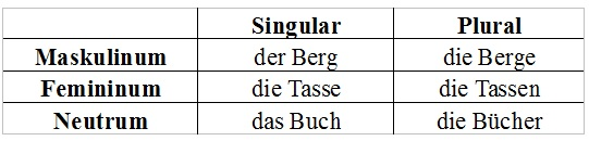 Nomen (Grammatik, Deutsch )