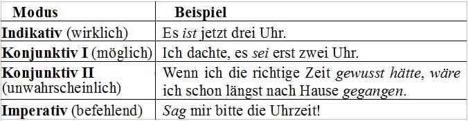 Der Imperativ Befehlsform Deutsch Klasse 5 7