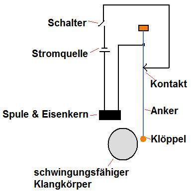Elektrische Klingel