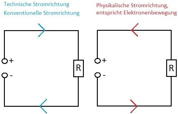 Strom Und Bzw Plus Und Minus