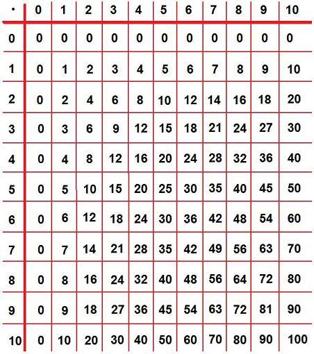 Search Results for u201cEinmaleins Tabelleu201d u2013 Calendar 2015