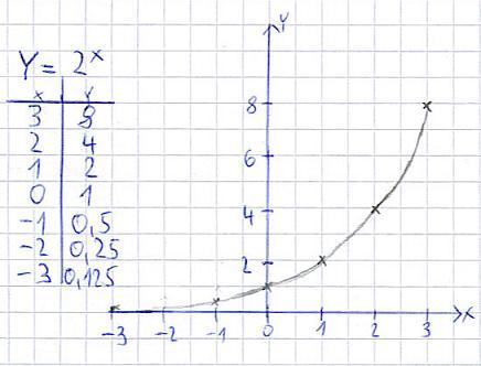 Exponentialfunktion Erklarung Beispiele Mit Video 0 14