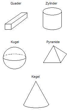 mathematik geometrische koeper quader zylinder kugel pyramdide