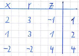 Matrix: Gleichungssysteme lösen