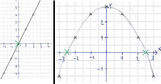 funktionswert berechnen mathematik schulwissen oberstufe differential integralrechnung 30. Black Bedroom Furniture Sets. Home Design Ideas