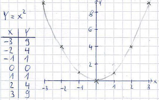 Funktion im koordinatensystem zeichnen online dating 6