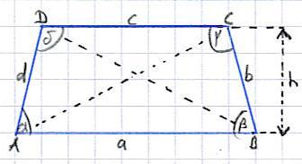 Trapez ( Flächeninhalt + Umfang )