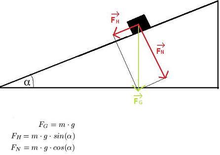 Kräfteparallelogramm Physik