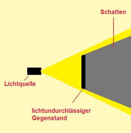 Was ist licht physik