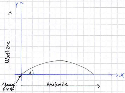 Schiefer Wurf Winkel Berechnen : schiefer wurf physik ~ Themetempest.com Abrechnung