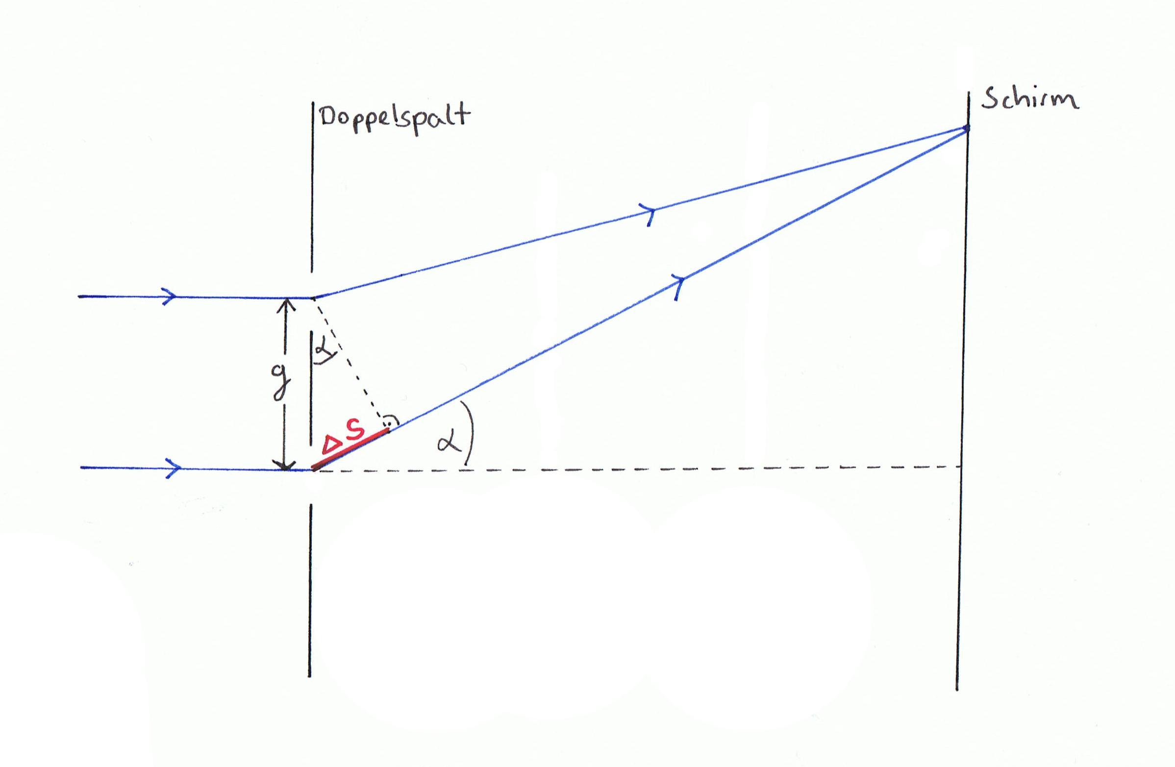 interferenz doppelspalt und optisches gitter